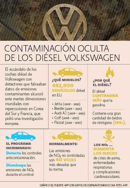 Contaminación VW