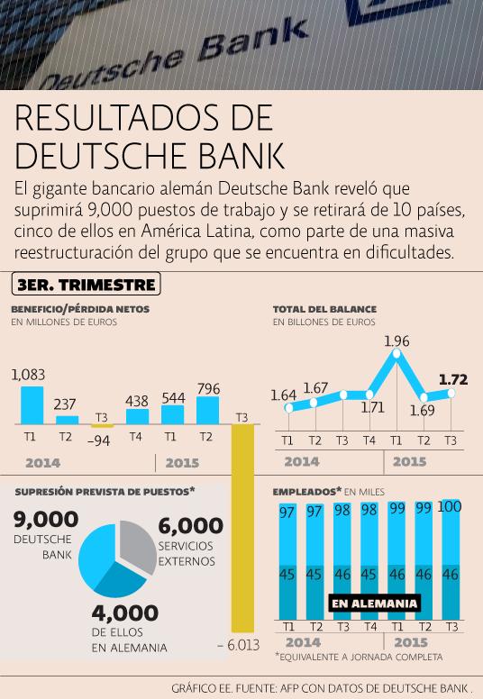 Resutlados Deustche bank