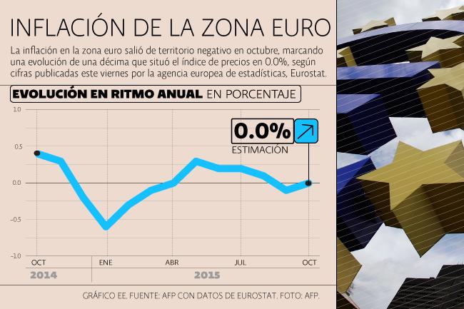 Desempleo Europa octubre 2015