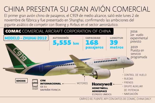 Avión comercial de China