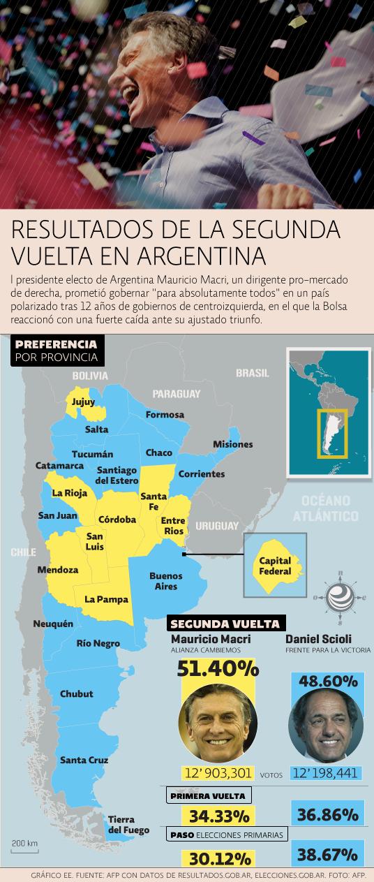 Resultados de 2a vuelta en Argentina