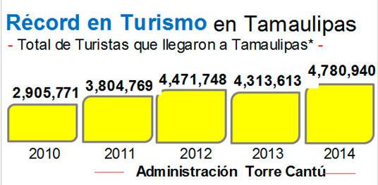 Récord en Turismo en Tamaulipas