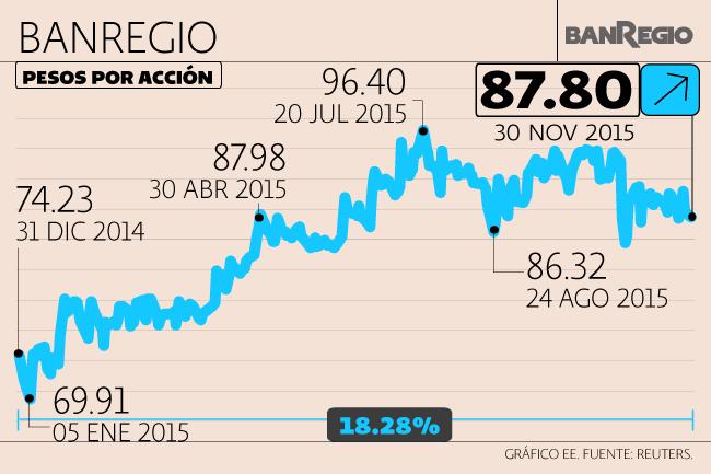 Sector Financiero, Banregio