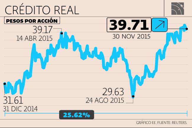 Sector Financiero, Crédito Real