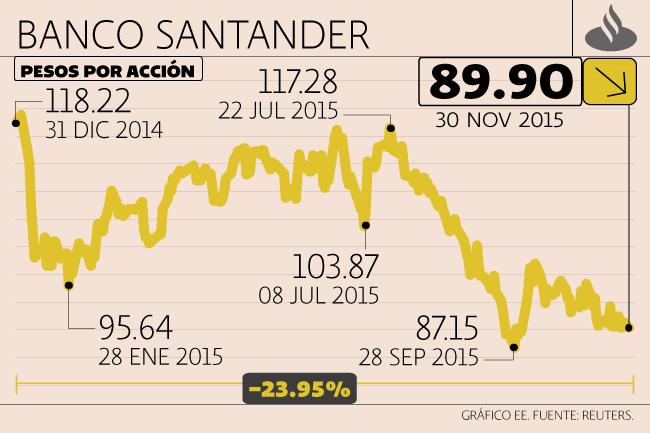 Sector Financiero,Santander
