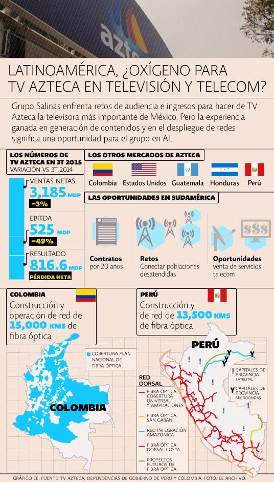 Tv Azteca, colombia, Perú