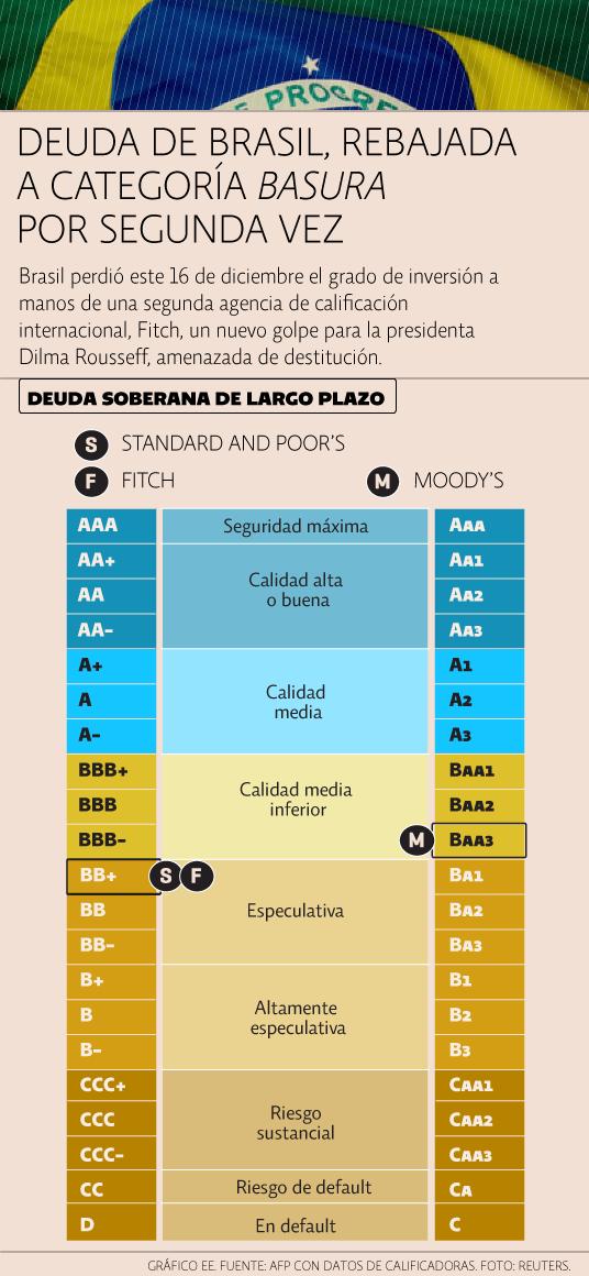 Calificación Brasil