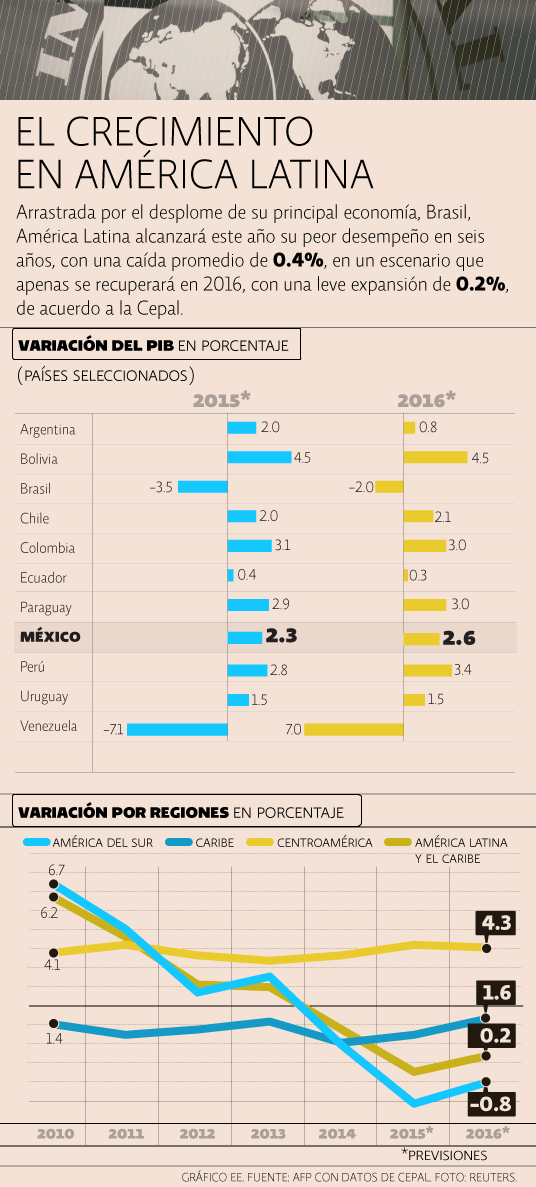 Crecimiento América Latina