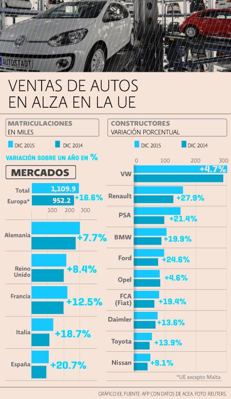 venta de autos en Europa