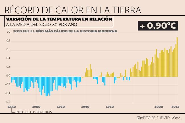 Calor Récord en el 2015