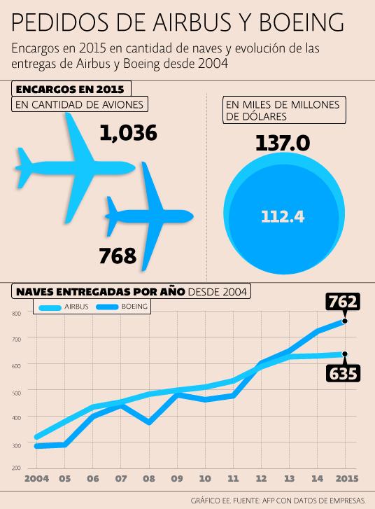 Airbus y Boeing