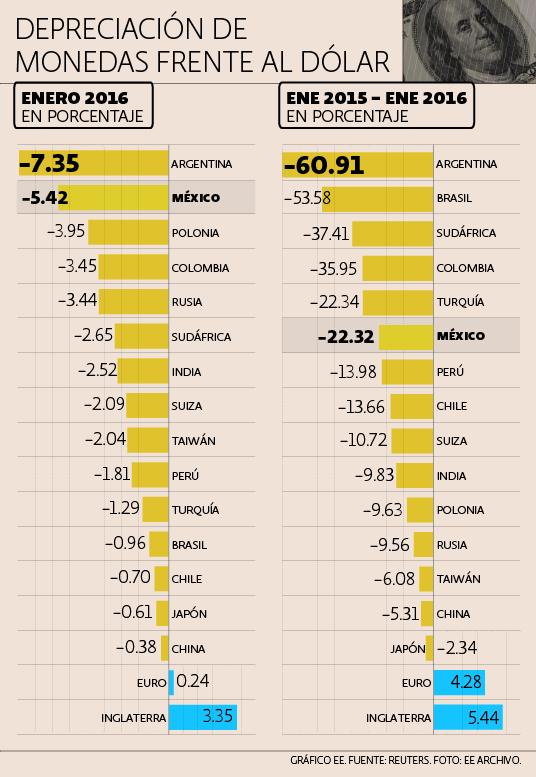 Depreciación de monedas frente al dólar