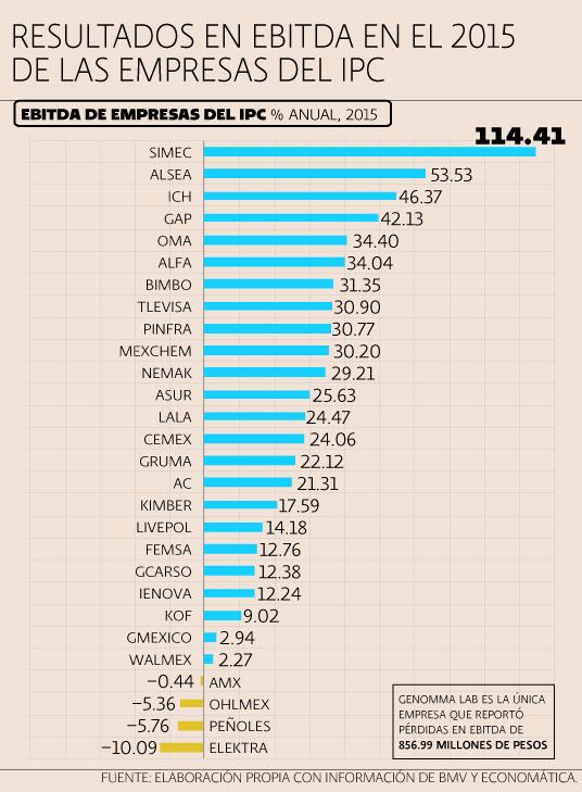 IPC empresas Ebitda