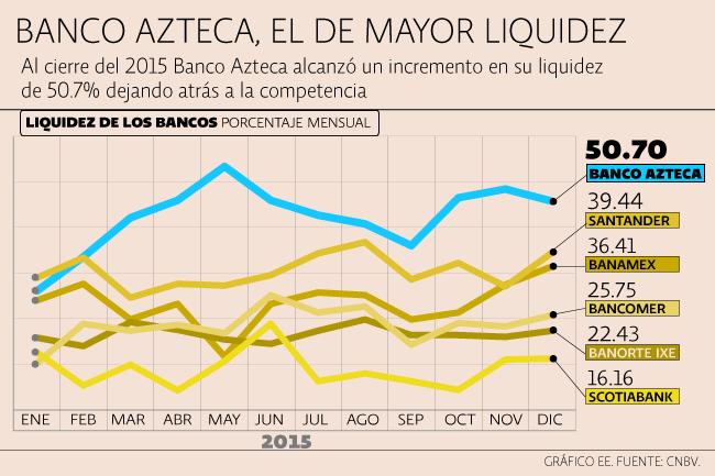 Liquidez Bancos /></p> <h4> <p class=