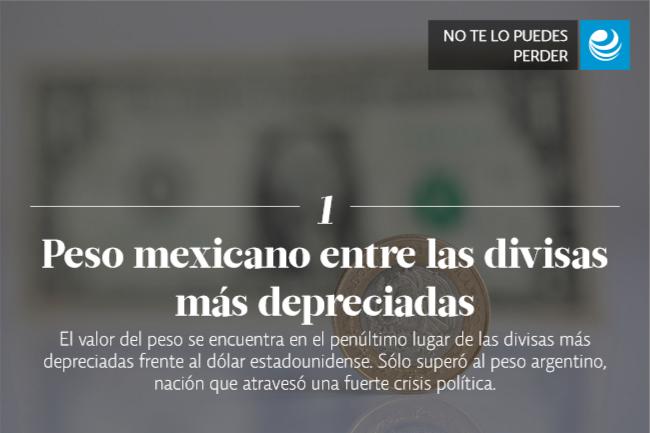 Peso mexicano entre las divisas más depreciadas