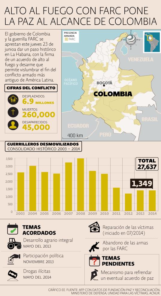 Acuerdo Colombia - Farc