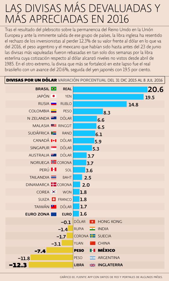 Las divisas más devaluadas y más apreciadas en 2016