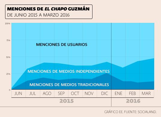 Menciones Chapo /></p><p><p class=