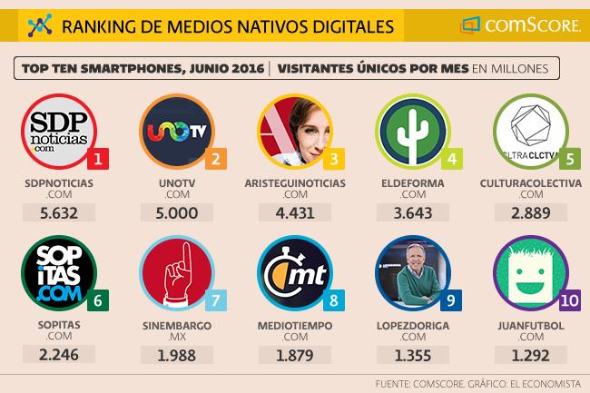 Los medios nativos digitales registraron un mayor aumento de tráfico desde smartphones durante el 2015: SDP Noticias encabezó la muestra de El Economista y comScore.