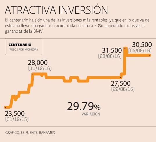 Evolución del precio del Centenario de Oro Méxicano