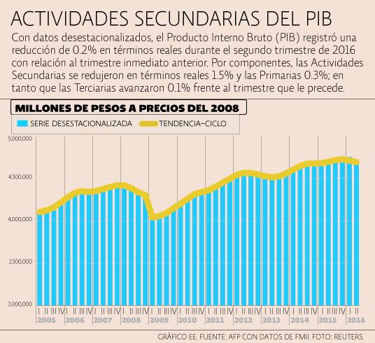 PIB Actividades secundarias /></p><p><p class=