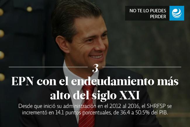Peña Nieto, con el endeudamiento más alto del siglo XXI