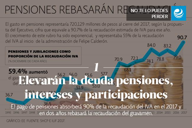 Elevarán la deuda pensiones, intereses y participaciones