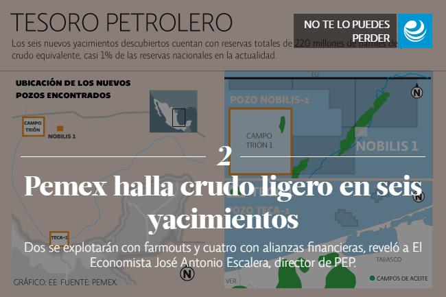 Pemex halla crudo ligero en seis yacimientos