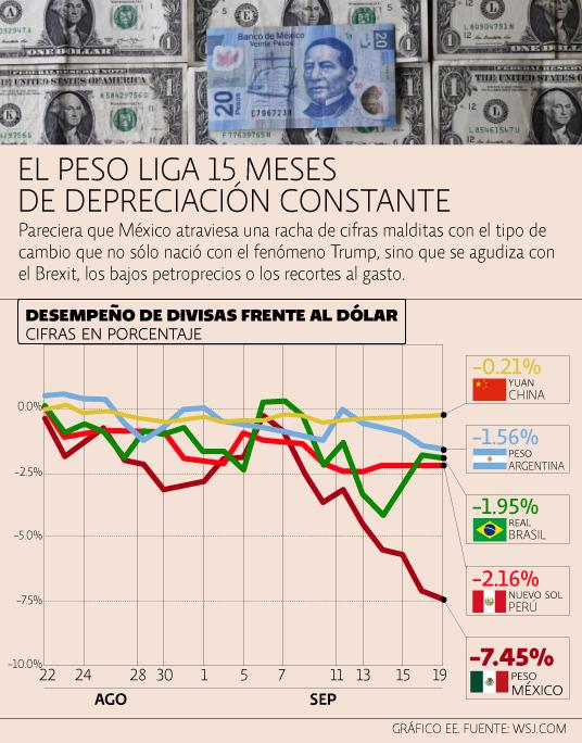 Divisas vs dólar