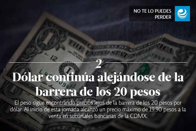 Dólar continúa alejándose de la barrera de los 20 pesos