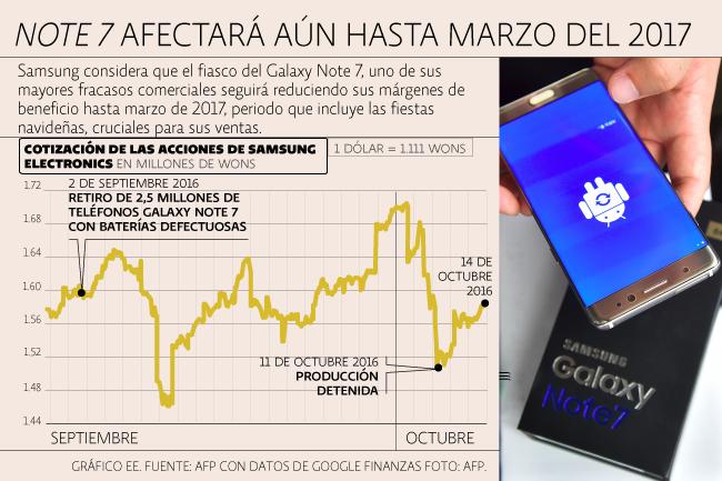 Acciones Samsung