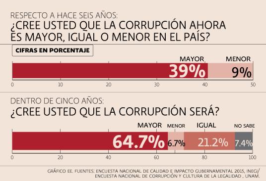 Índice de Percepción de la Corrupción, seis años antes, dentro de 5 años