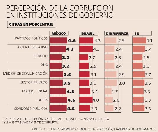 Corrupción, gobiernos