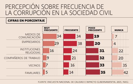 Corrupción, Sociedad civil