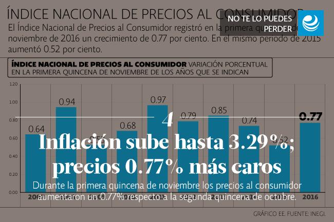Inflación sube hasta 3.29%; precios 0.77% más caros