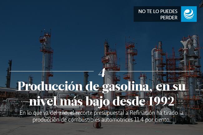 Producción de gasolina, en su nivel más bajo desde 1992