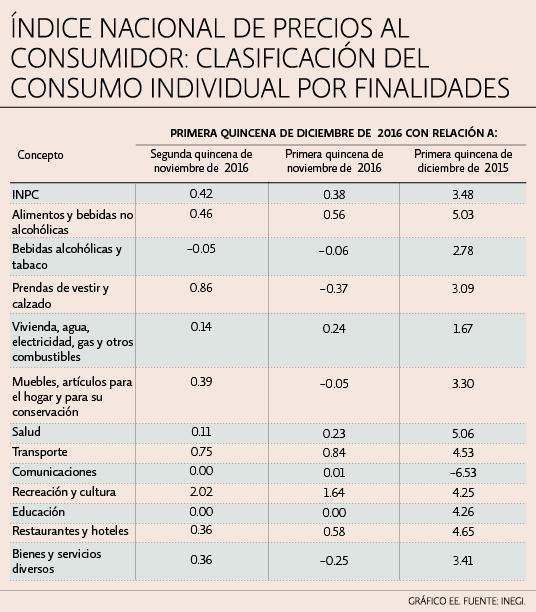 indice consumidor