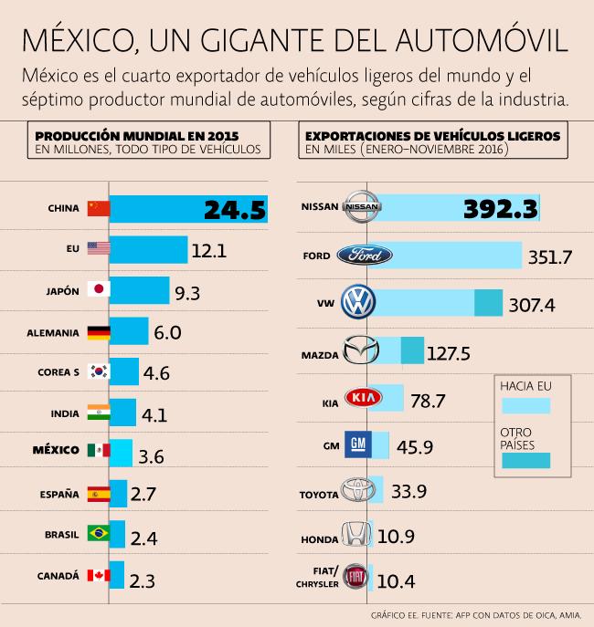 Autos México