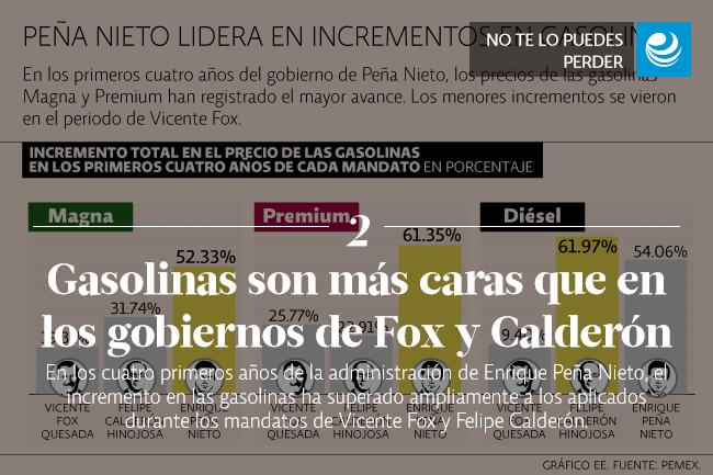 Gasolinas son más caras que en los gobiernos de Fox y Calderón
