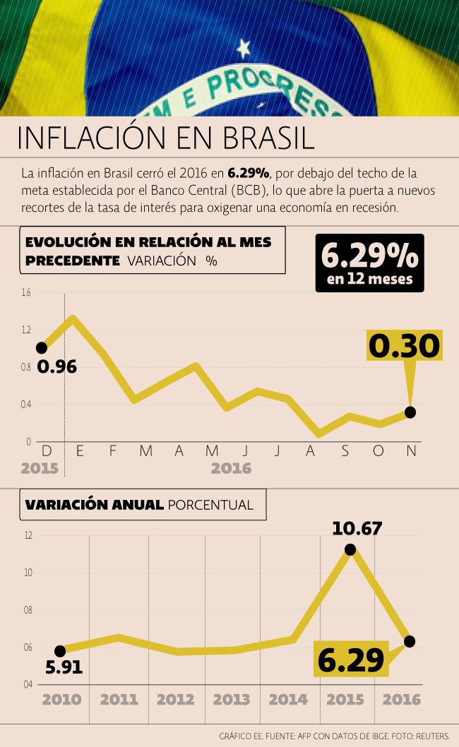 Inflación Brasil