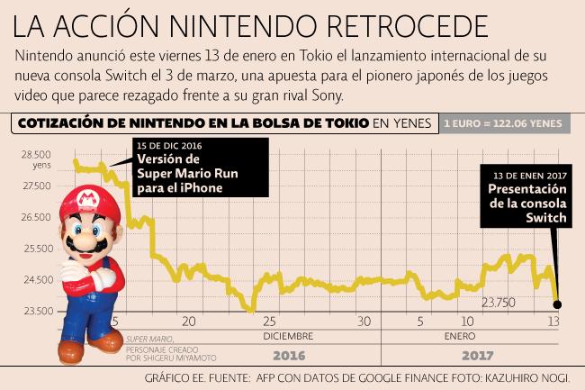 Acción de Nintendo
