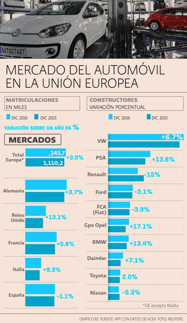 Autos Europa