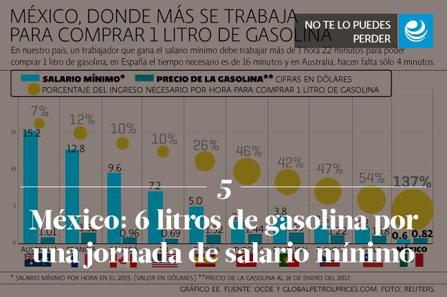 México: 6 litros de gasolina por una jornada de salario mínimo