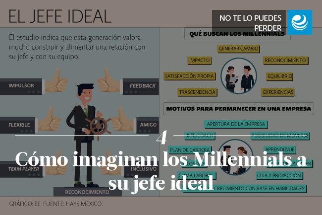 Cómo imaginan los Millennials a su jefe ideal