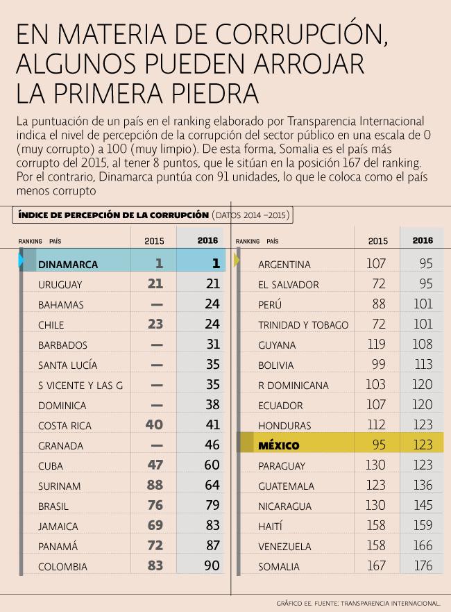 Transparencia en México y AL