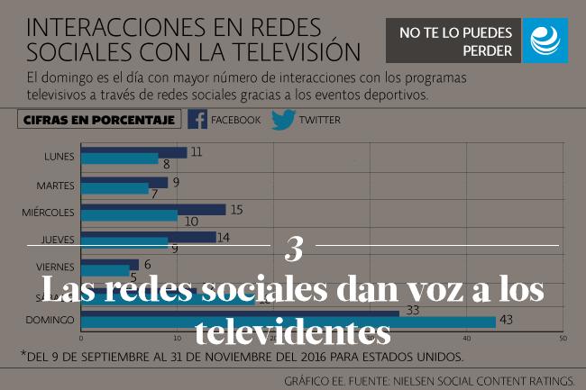 Las redes sociales dan voz a los televidentes