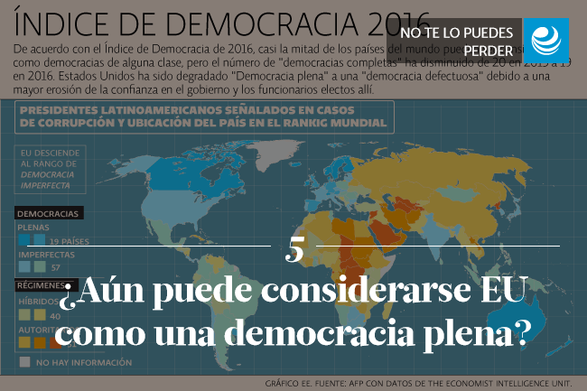 ¿Aún puede considerarse EU como una democracia plena?