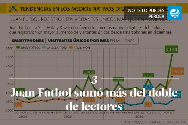 Juan Futbol sumó más del doble de lectores
