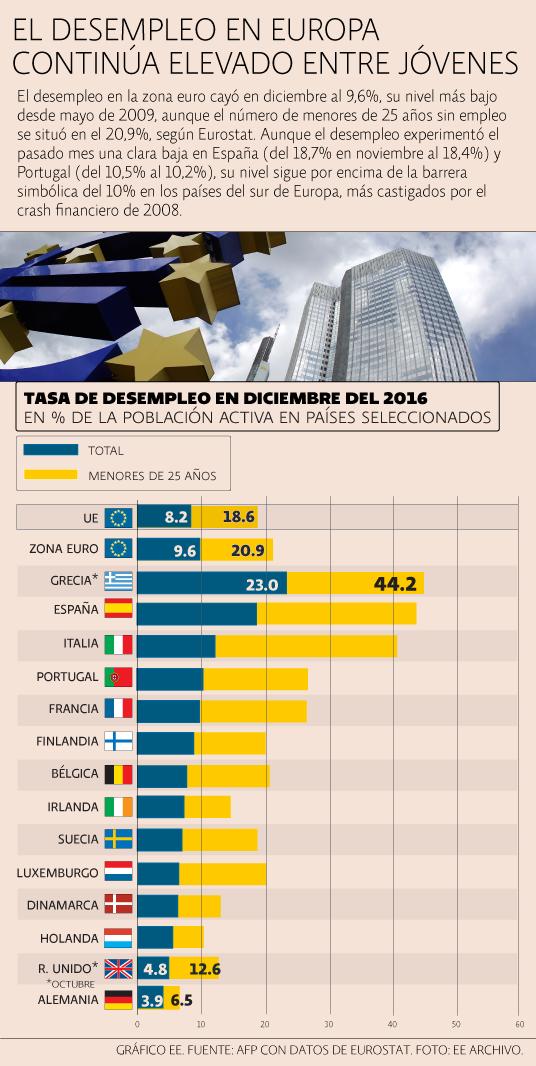 Desempleo Europa