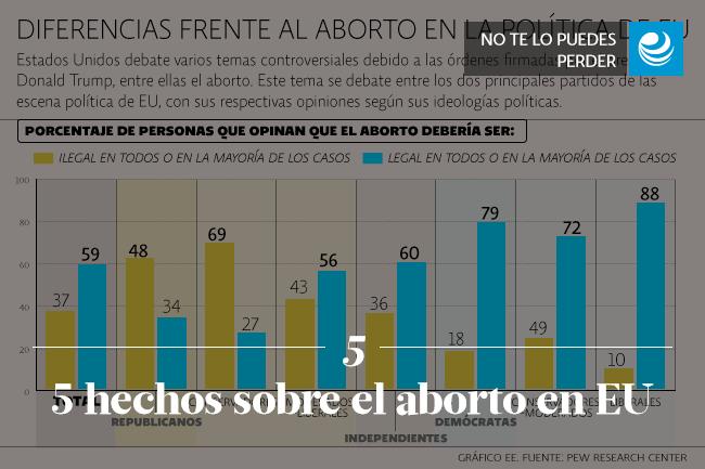 5 hechos sobre el aborto en EU